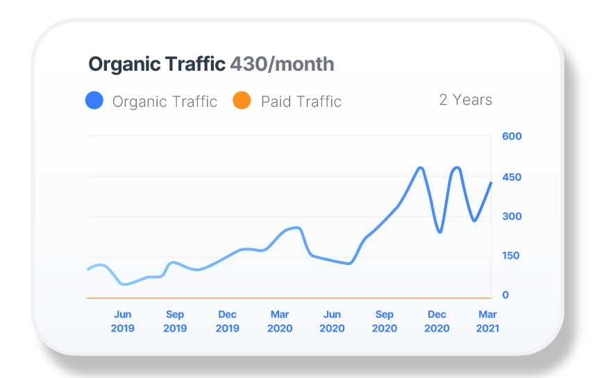 Increase in organic search traffic for dental practice
